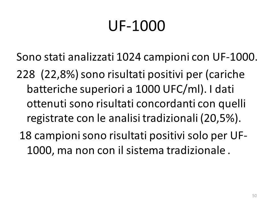 UF-1000