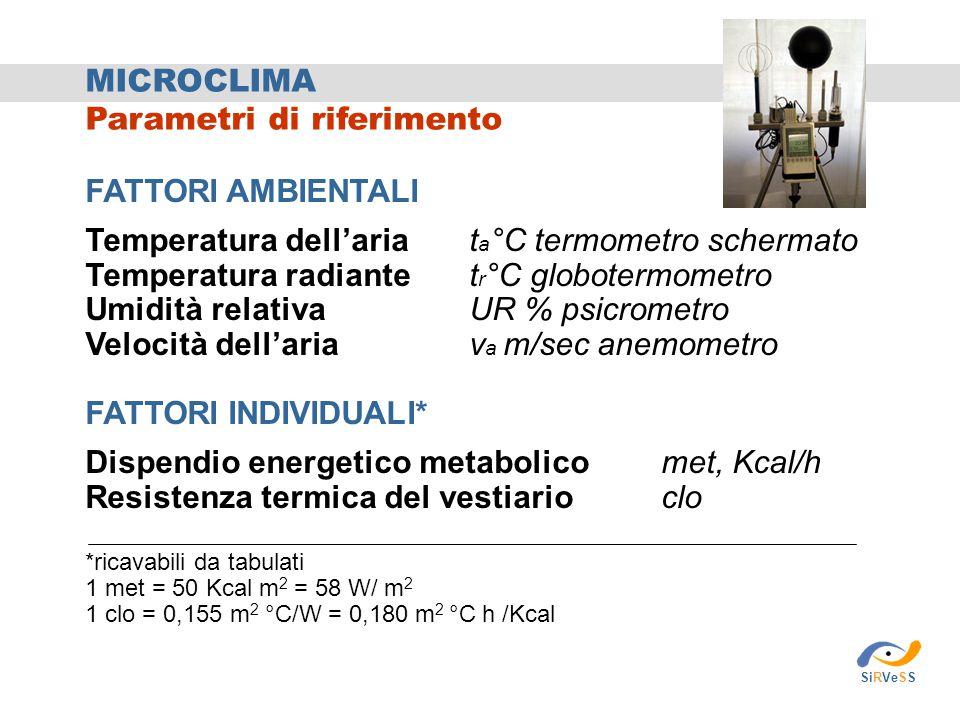 MICROCLIMA Parametri di riferimento