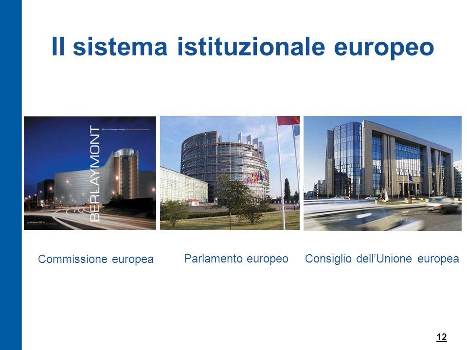 Il sistema istituzionale europeo