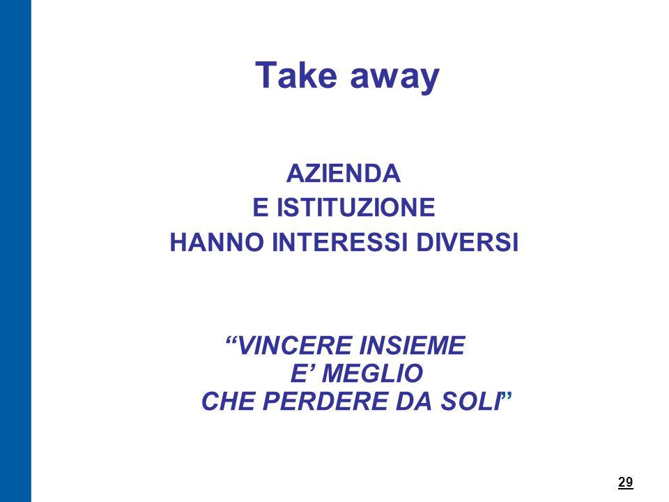 Take away AZIENDA E ISTITUZIONE HANNO INTERESSI DIVERSI