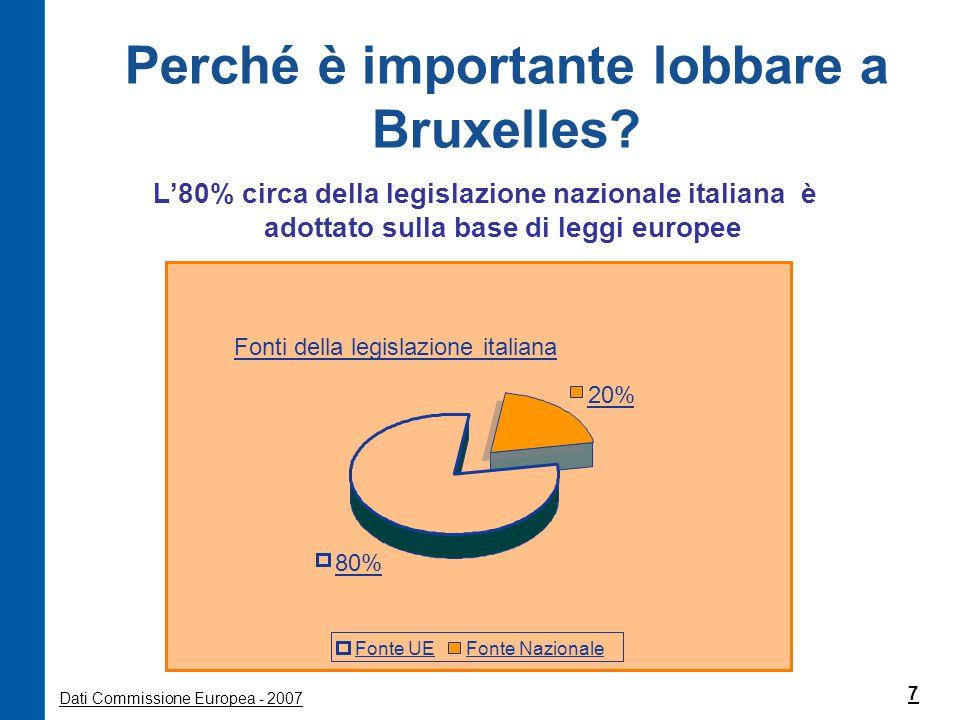 Perché è importante lobbare a Bruxelles
