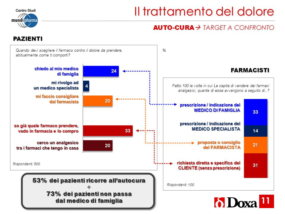 53% dei pazienti ricorre all'autocura 73% dei pazienti non passa