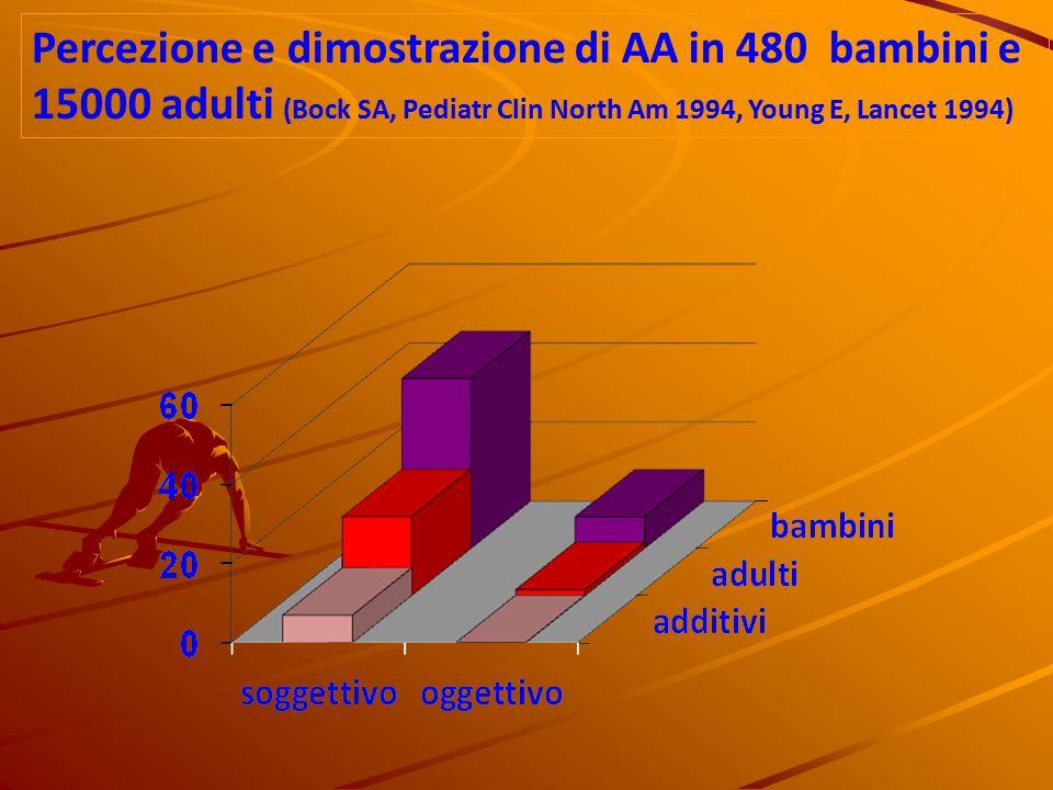 Percezione e dimostrazione di AA in 480 bambini e 15000 adulti (Bock SA, Pediatr Clin North Am 1994, Young E, Lancet 1994)