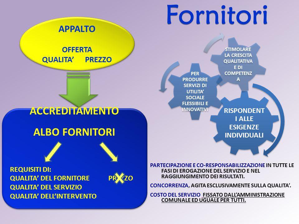 Fornitori ACCREDITAMENTO ALBO FORNITORI APPALTO OFFERTA