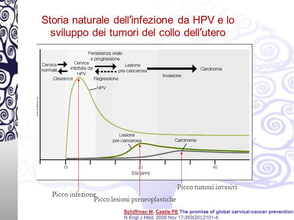 Storia naturale dell'infezione da HPV e lo sviluppo dei tumori del collo dell'utero