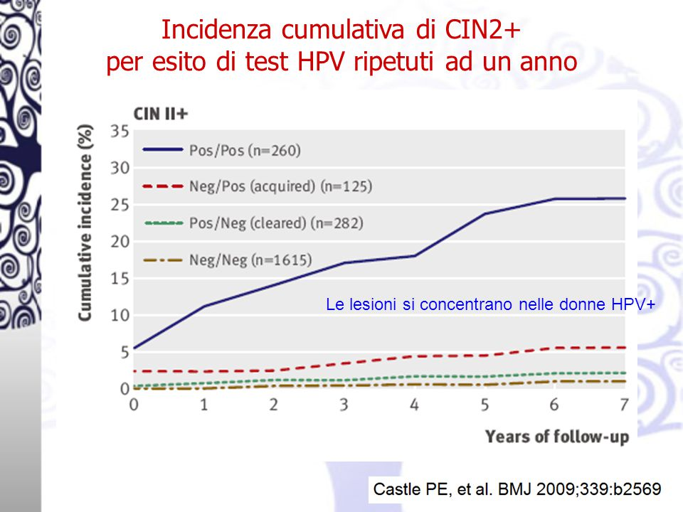 Incidenza cumulativa di CIN2+