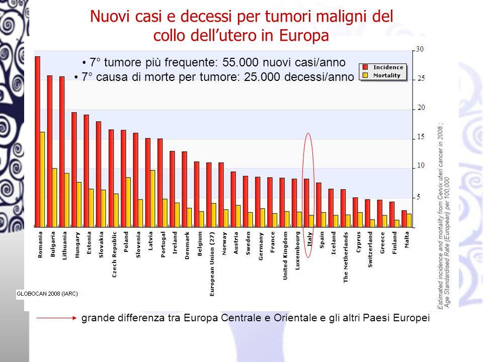 Nuovi casi e decessi per tumori maligni del collo dell'utero in Europa