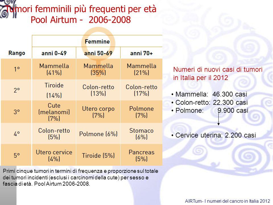 Tumori femminili più frequenti per età