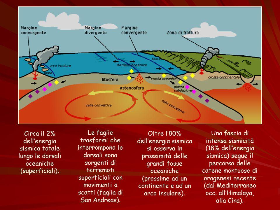 Circa il 2% dell'energia sismica totale lungo le dorsali oceaniche (superficiali).