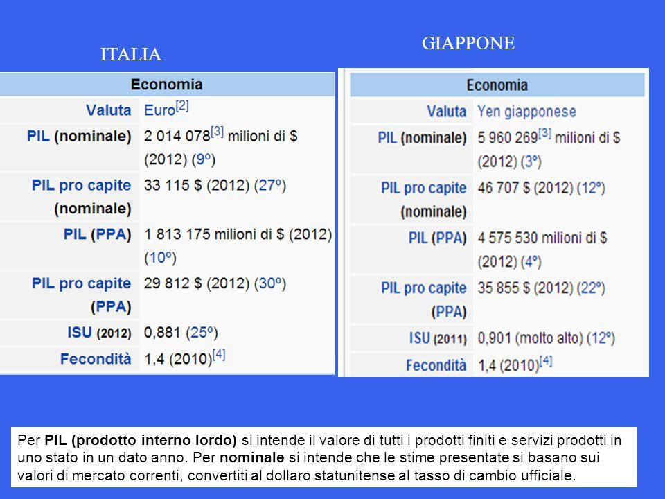 GIAPPONE ITALIA.