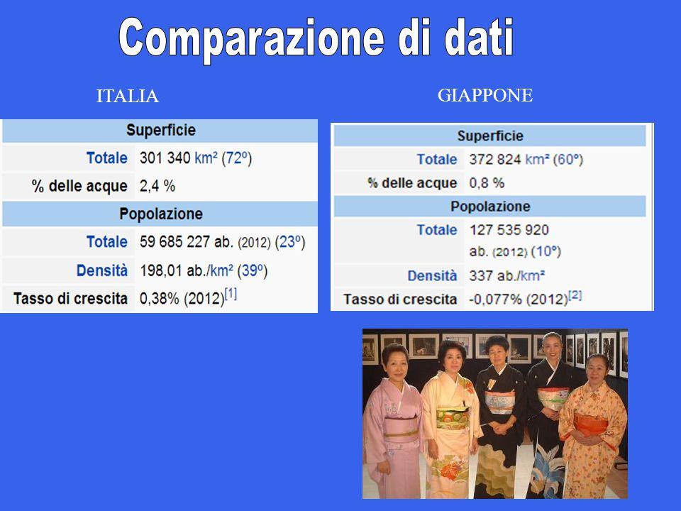 Comparazione di dati ITALIA GIAPPONE