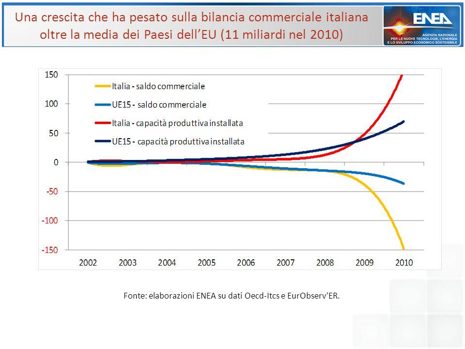 Una crescita che ha pesato sulla bilancia commerciale italiana oltre la media dei Paesi dell'EU (11 miliardi nel 2010)
