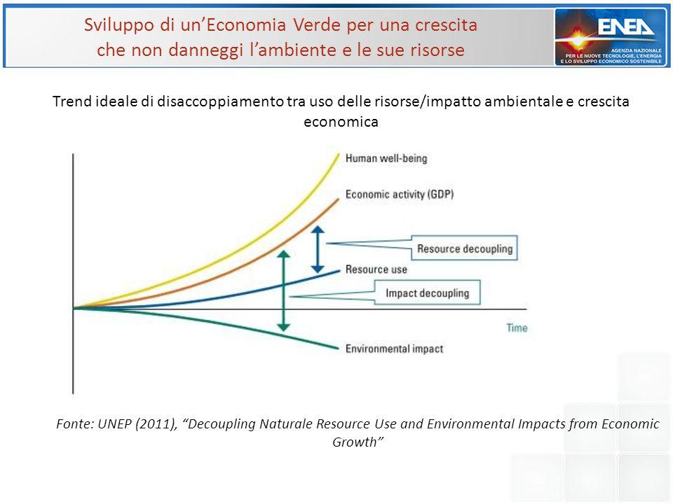Sviluppo di un'Economia Verde per una crescita che non danneggi l'ambiente e le sue risorse