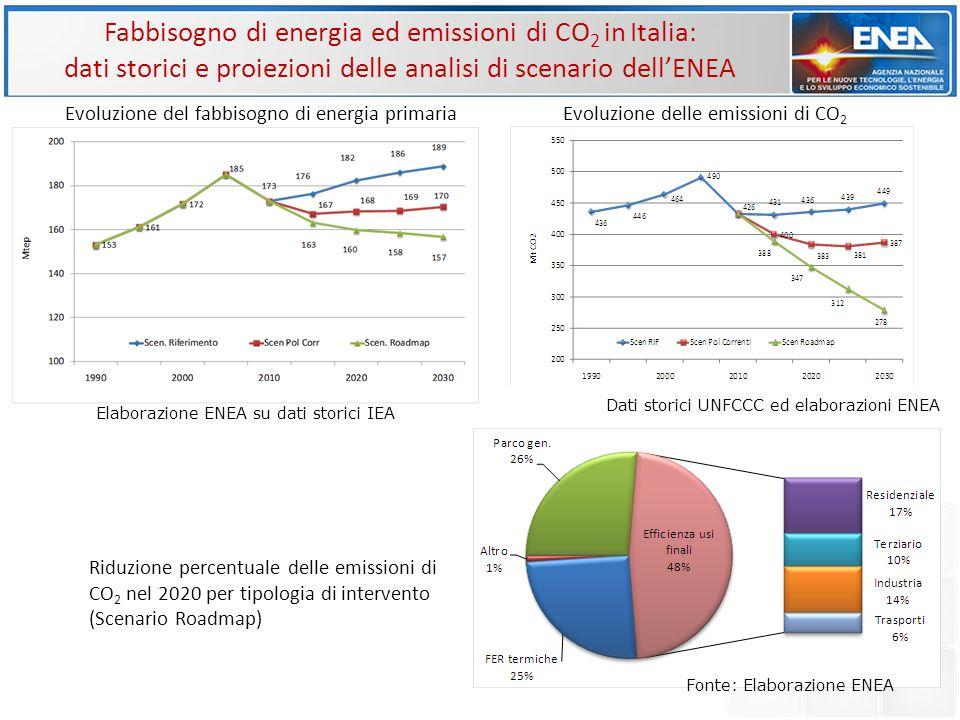 Fabbisogno di energia ed emissioni di CO2 in Italia: dati storici e proiezioni delle analisi di scenario dell'ENEA