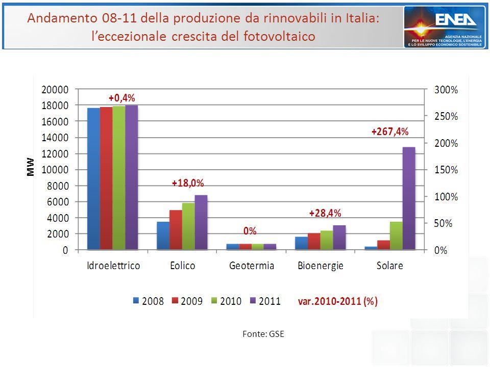Andamento 08-11 della produzione da rinnovabili in Italia: l'eccezionale crescita del fotovoltaico