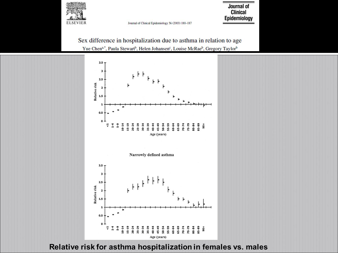Relative risk for asthma hospitalization in females vs. males