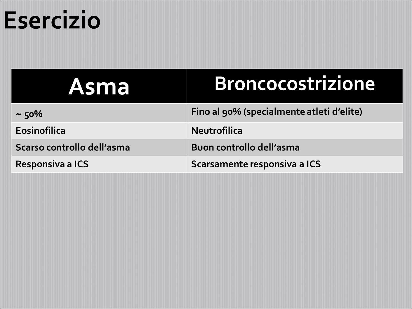 Esercizio Asma Broncocostrizione ~ 50%
