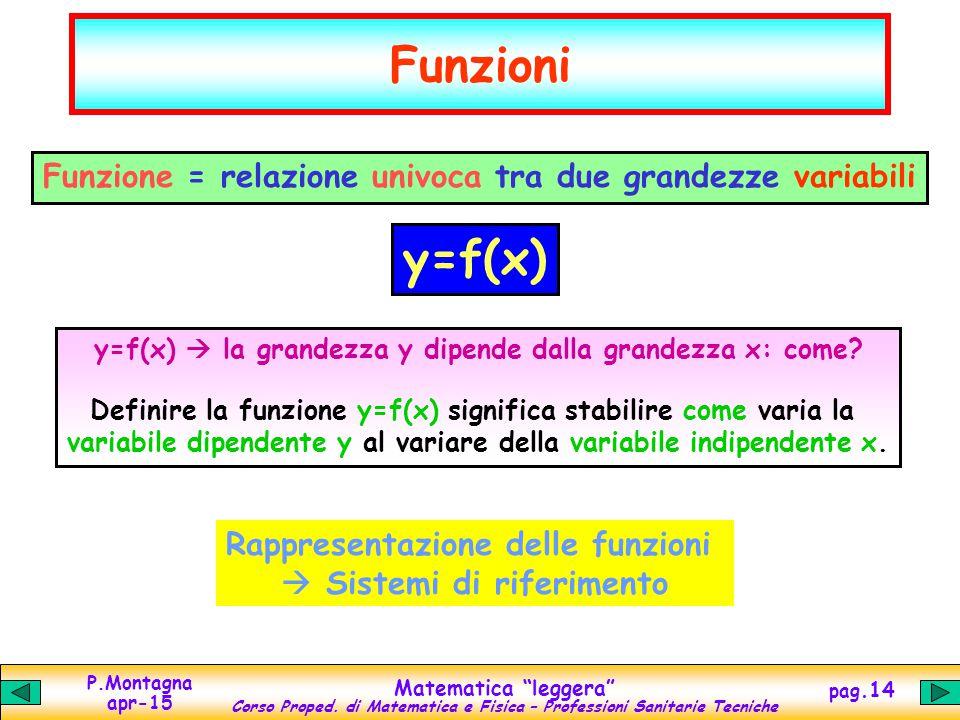 Funzioni Funzione = relazione univoca tra due grandezze variabili. y=f(x) y=f(x)  la grandezza y dipende dalla grandezza x: come