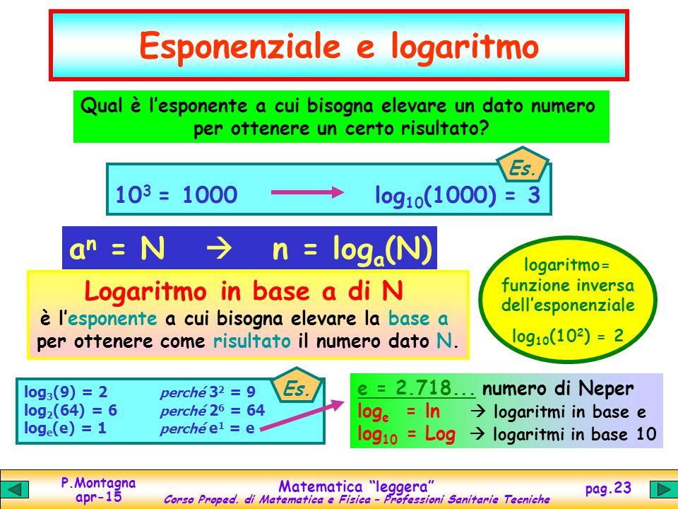 Esponenziale e logaritmo