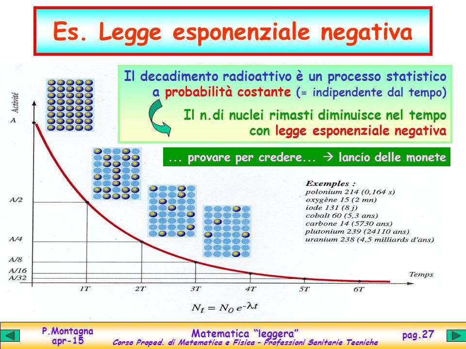 Es. Legge esponenziale negativa