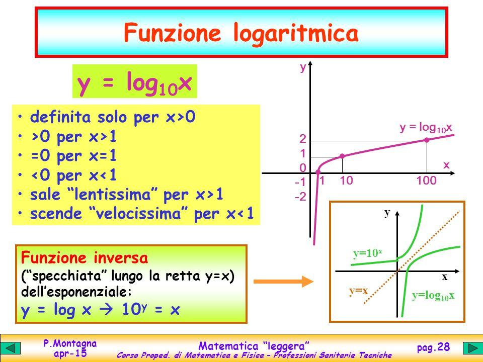 . Funzione logaritmica y = log10x definita solo per x>0