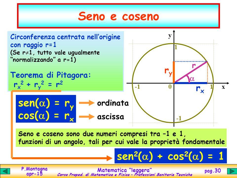 Seno e coseno sen(a) = ry cos(a) = rx sen2(a) + cos2(a) = 1 ry rx