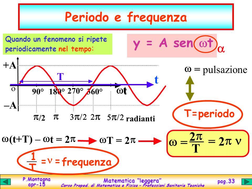 Periodo e frequenza y = A sen t a w = 2 p T = 2 n wt t p +A –A T w =