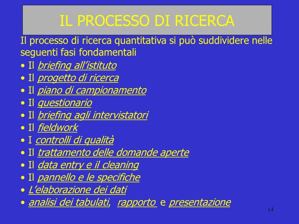 IL PROCESSO DI RICERCA Il processo di ricerca quantitativa si può suddividere nelle seguenti fasi fondamentali.