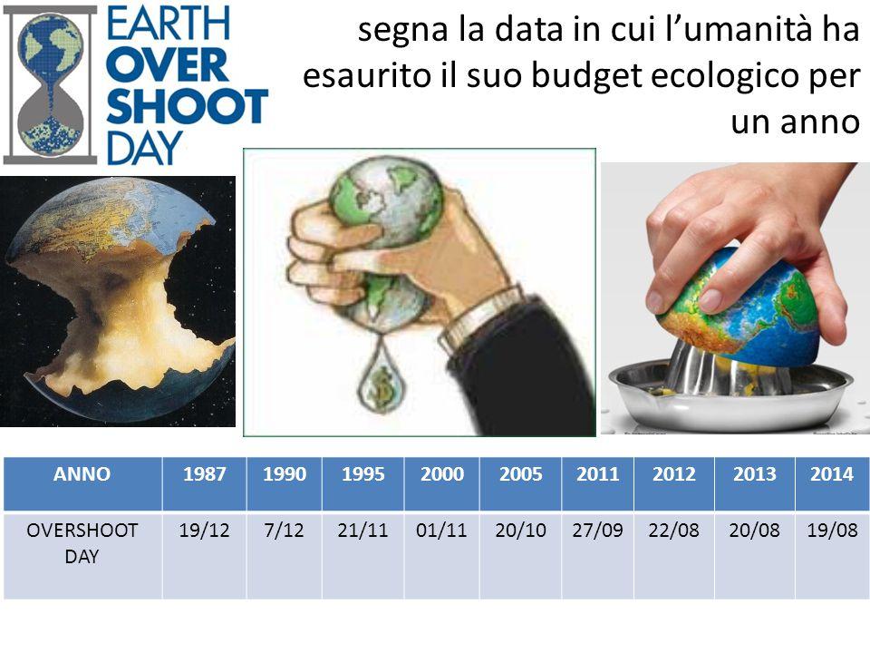 segna la data in cui l'umanità ha esaurito il suo budget ecologico per un anno