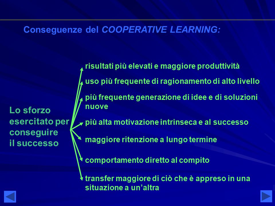 Conseguenze del COOPERATIVE LEARNING: