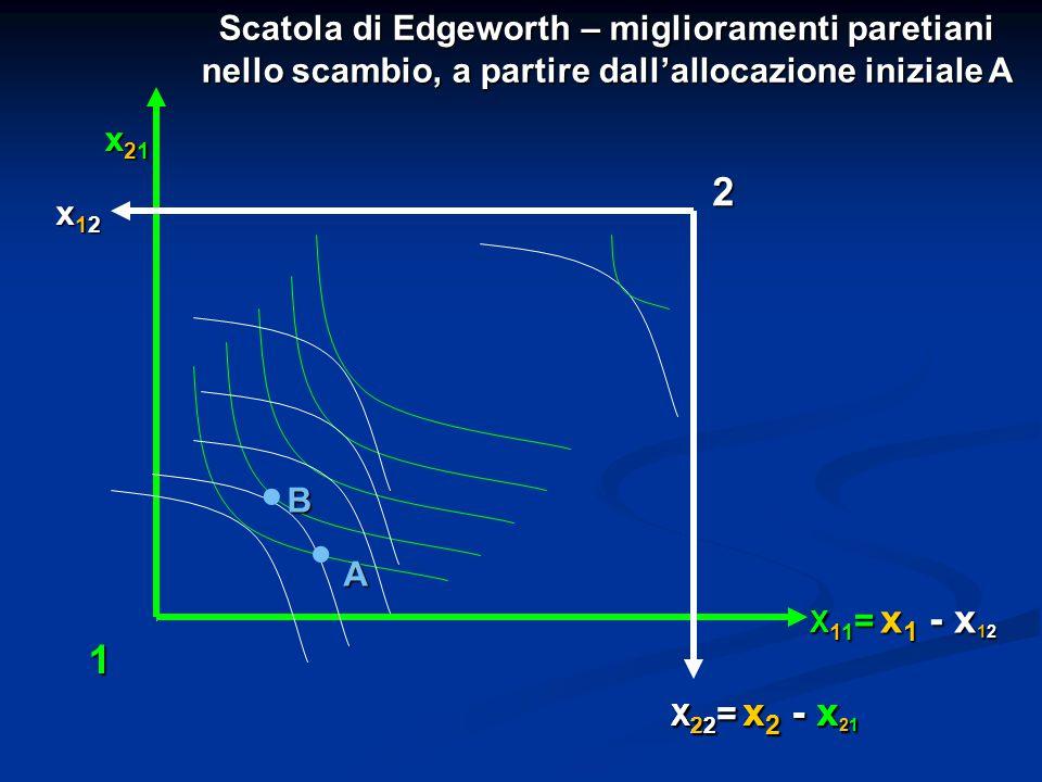 Scatola di Edgeworth – miglioramenti paretiani nello scambio, a partire dall'allocazione iniziale A