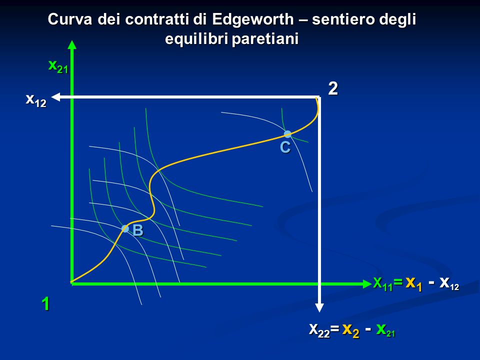 Curva dei contratti di Edgeworth – sentiero degli equilibri paretiani