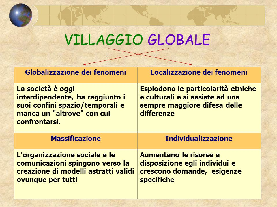 Globalizzazione dei fenomeni Localizzazione dei fenomeni