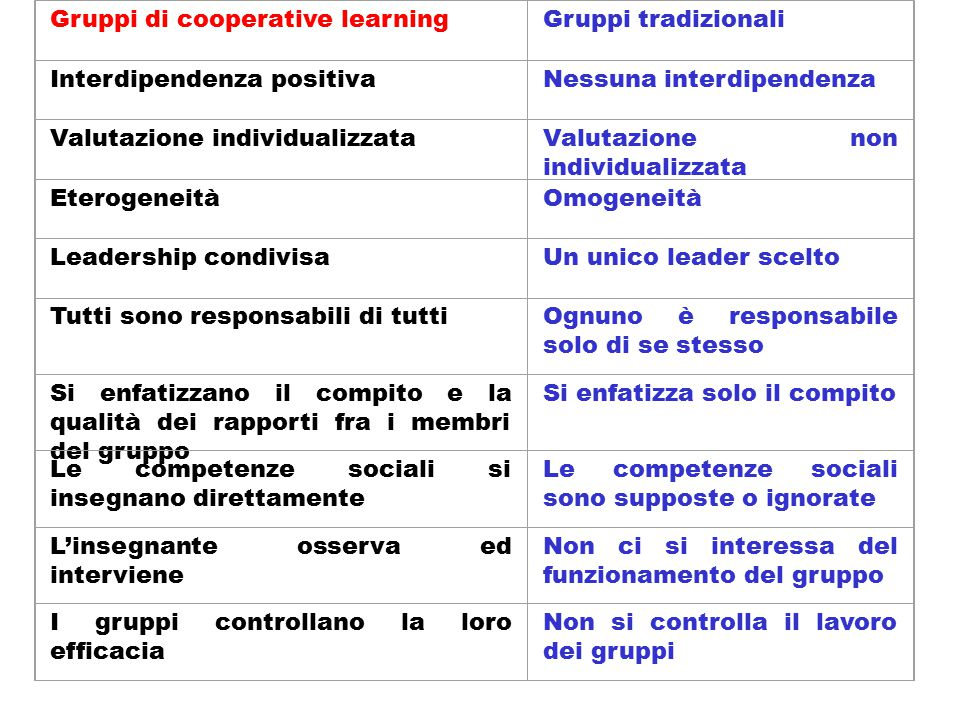 Gruppi di cooperative learning