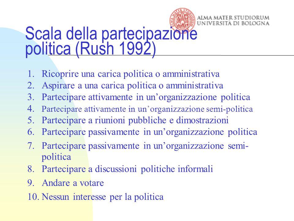 Scala della partecipazione politica (Rush 1992)