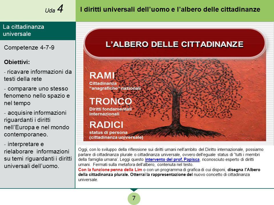 I diritti universali dell'uomo e l'albero delle cittadinanze