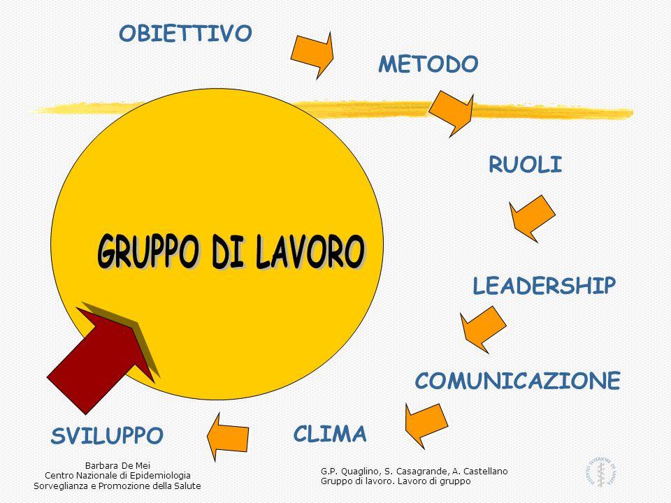 GRUPPO DI LAVORO OBIETTIVO METODO RUOLI LEADERSHIP COMUNICAZIONE CLIMA
