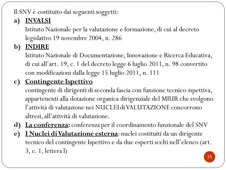 Il SNV è costituito dai seguenti soggetti: INVALSI