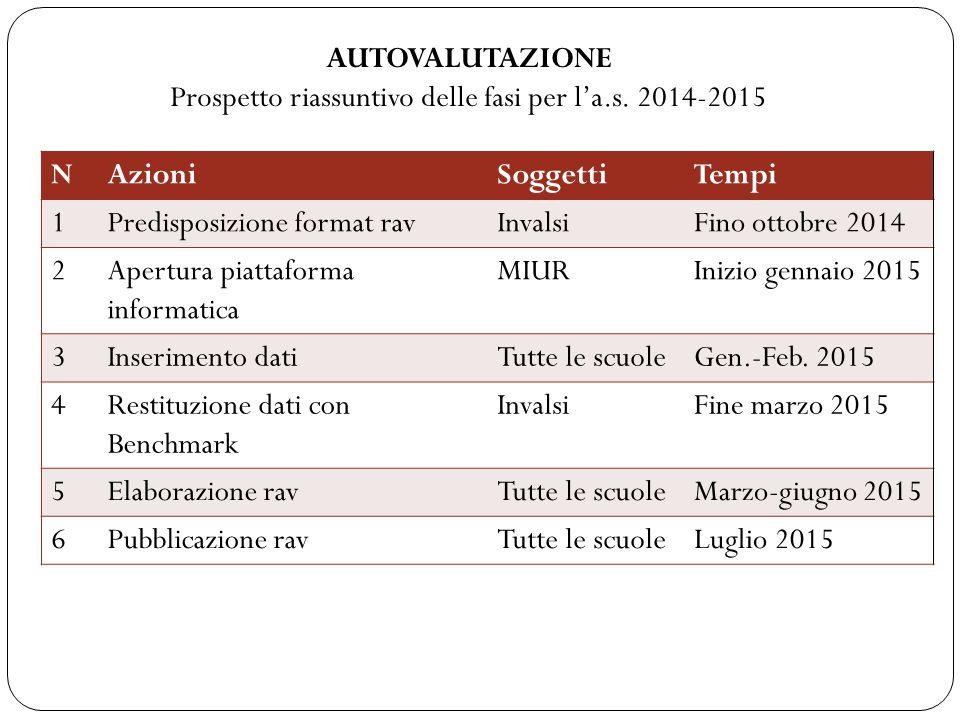 Prospetto riassuntivo delle fasi per l'a.s. 2014-2015