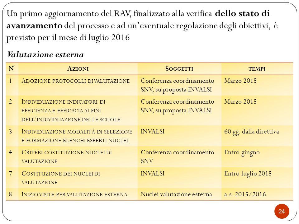 Un primo aggiornamento del RAV, finalizzato alla verifica dello stato di avanzamento del processo e ad un'eventuale regolazione degli obiettivi, è previsto per il mese di luglio 2016