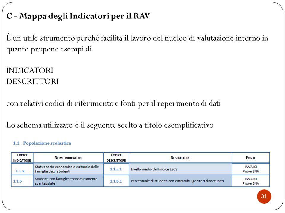 C - Mappa degli Indicatori per il RAV