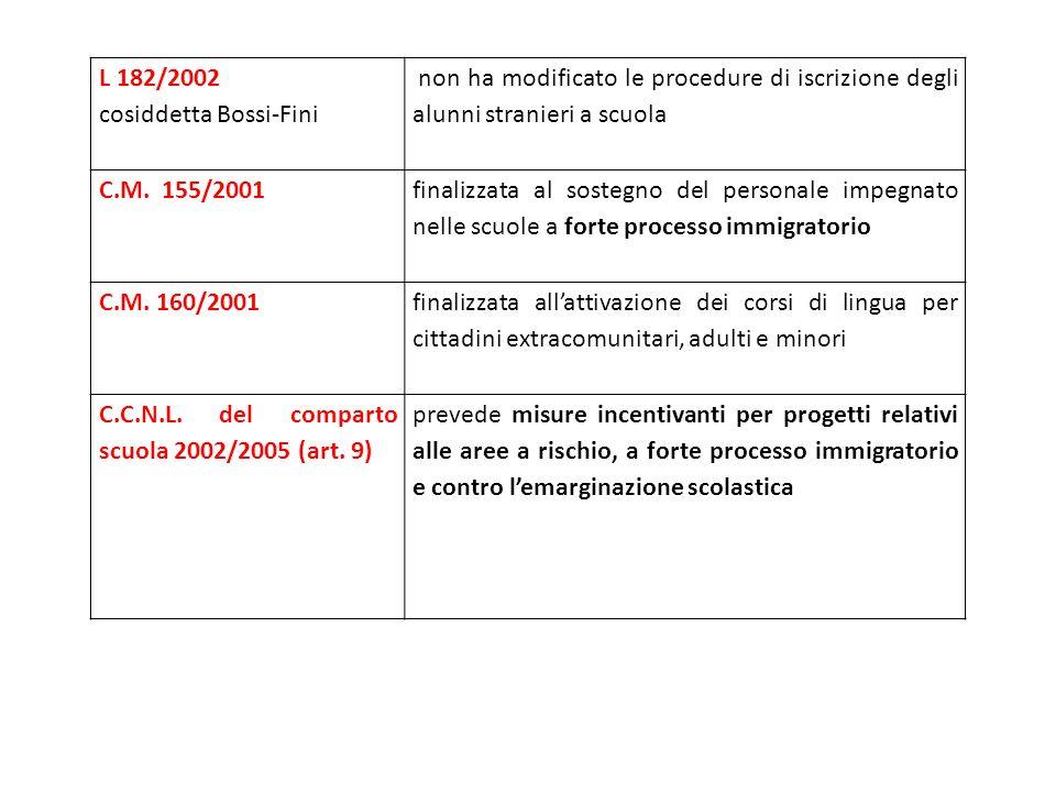 L 182/2002 cosiddetta Bossi-Fini. non ha modificato le procedure di iscrizione degli alunni stranieri a scuola.