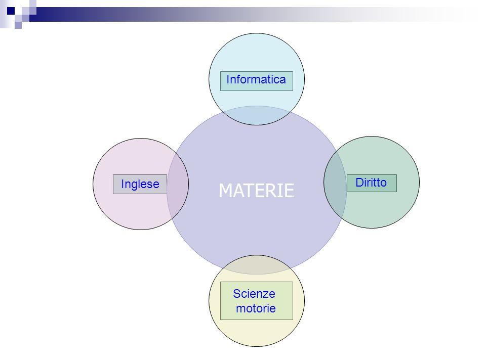 Informatica MATERIE MATERIE Inglese Diritto Scienze motorie