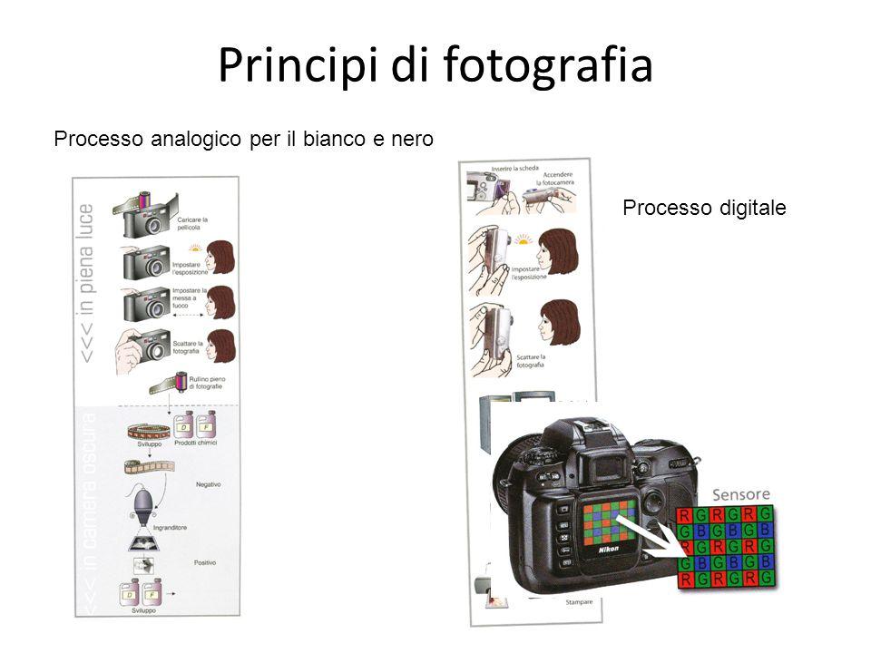 Principi di fotografia