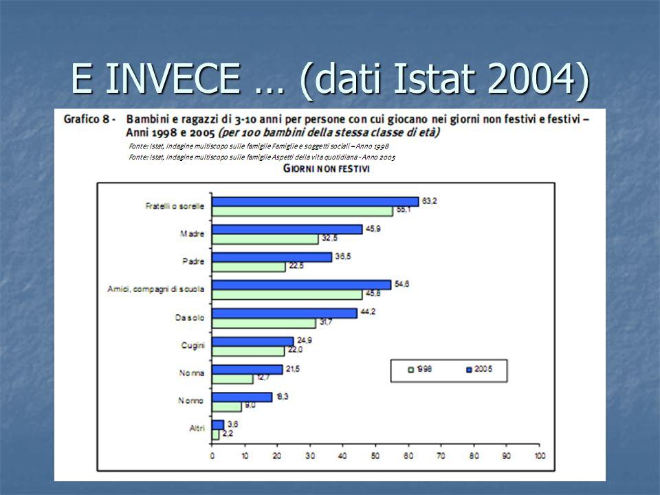 E INVECE … (dati Istat 2004)