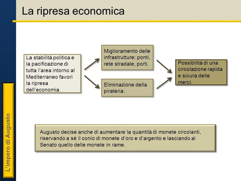 La ripresa economica Miglioramento delle infrastrutture: ponti, rete stradale, porti.