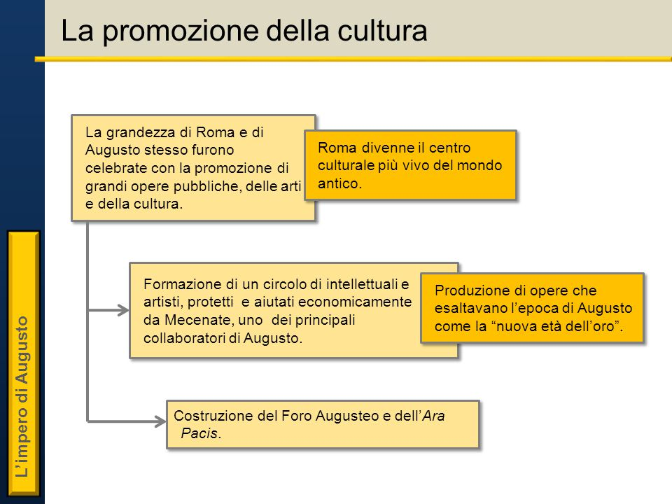 La promozione della cultura