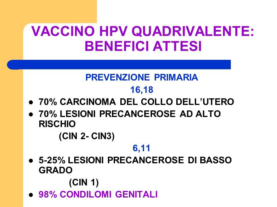 VACCINO HPV QUADRIVALENTE: BENEFICI ATTESI