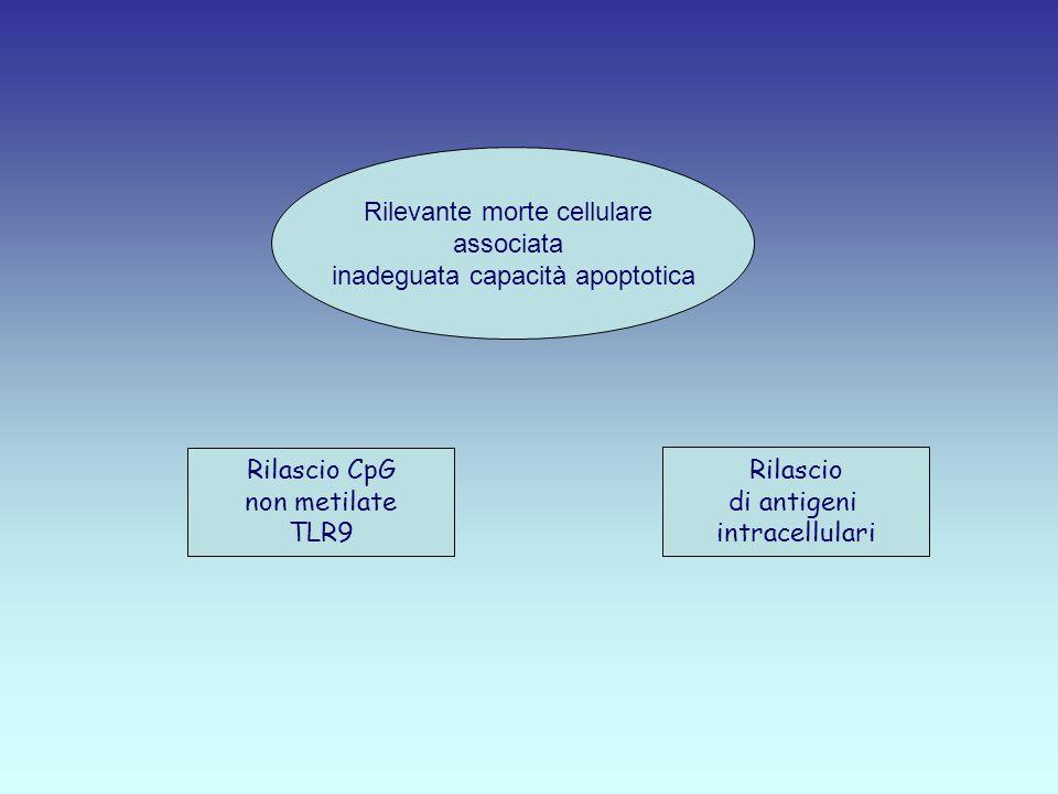 Rilevante morte cellulare associata inadeguata capacità apoptotica