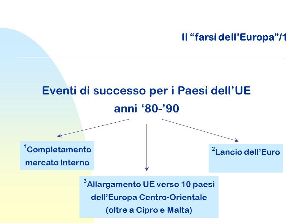 Eventi di successo per i Paesi dell'UE anni '80-'90